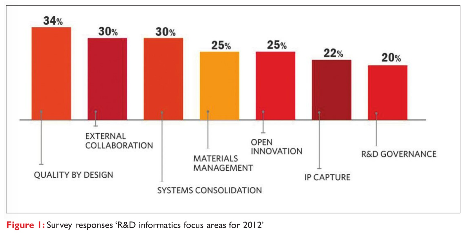 Figure 1 Survey responses 'R&D informatics focus areas for 2012'