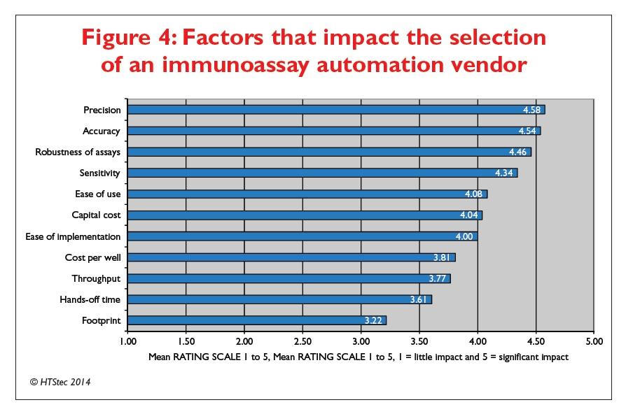 Figure 4 Factors that impact the selection of an immunoassay automation vendor