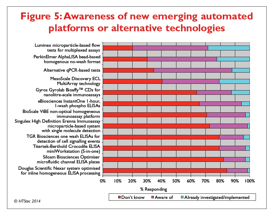 Figure 5 Awareness of new emerging automated platforms or alternative technologies