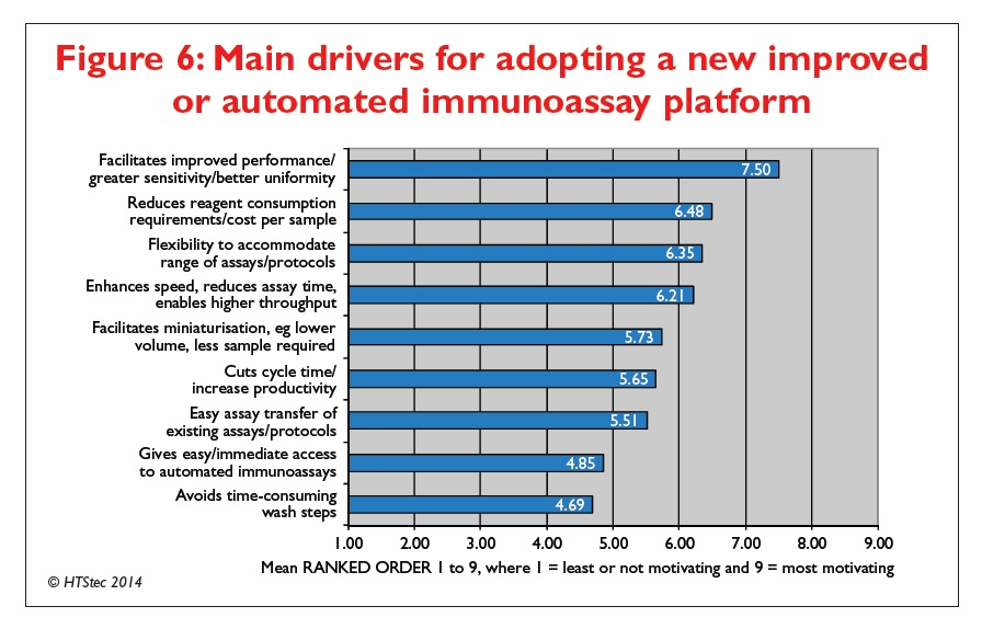 Figure 6 Main drivers for adopting a new improved or automated immunoassay platform