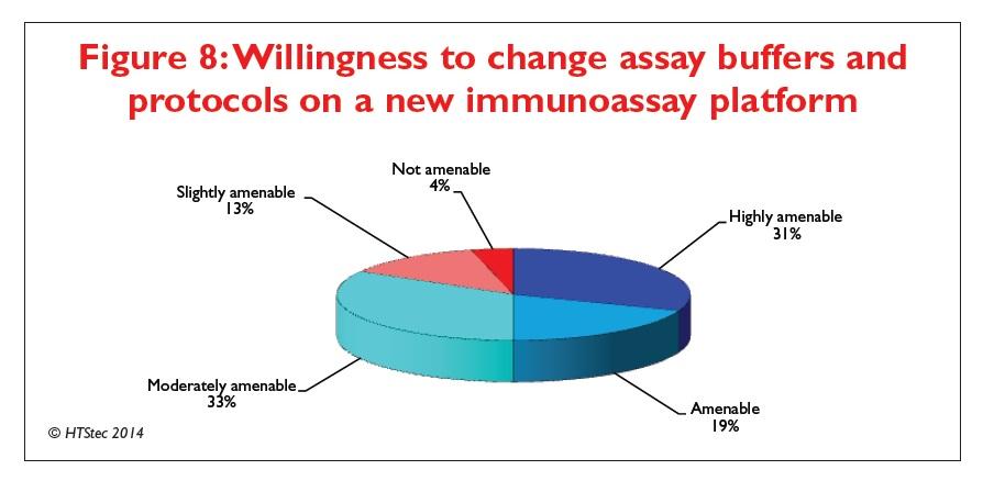 Figure 8 Willingness to change assay buffers and protocols on a new immunoassay platform