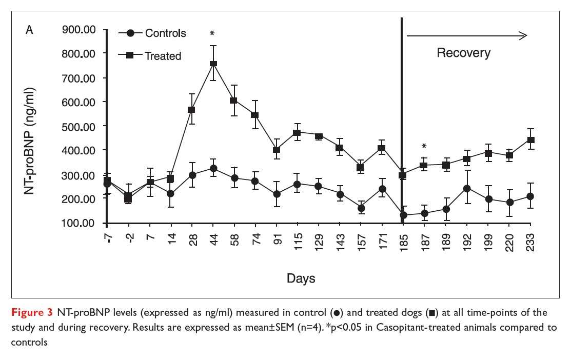 Figure 3 NT-proBNP levels (expressed as ng/ml) measured in control and treated dogs at all time-points of the study and during recovery