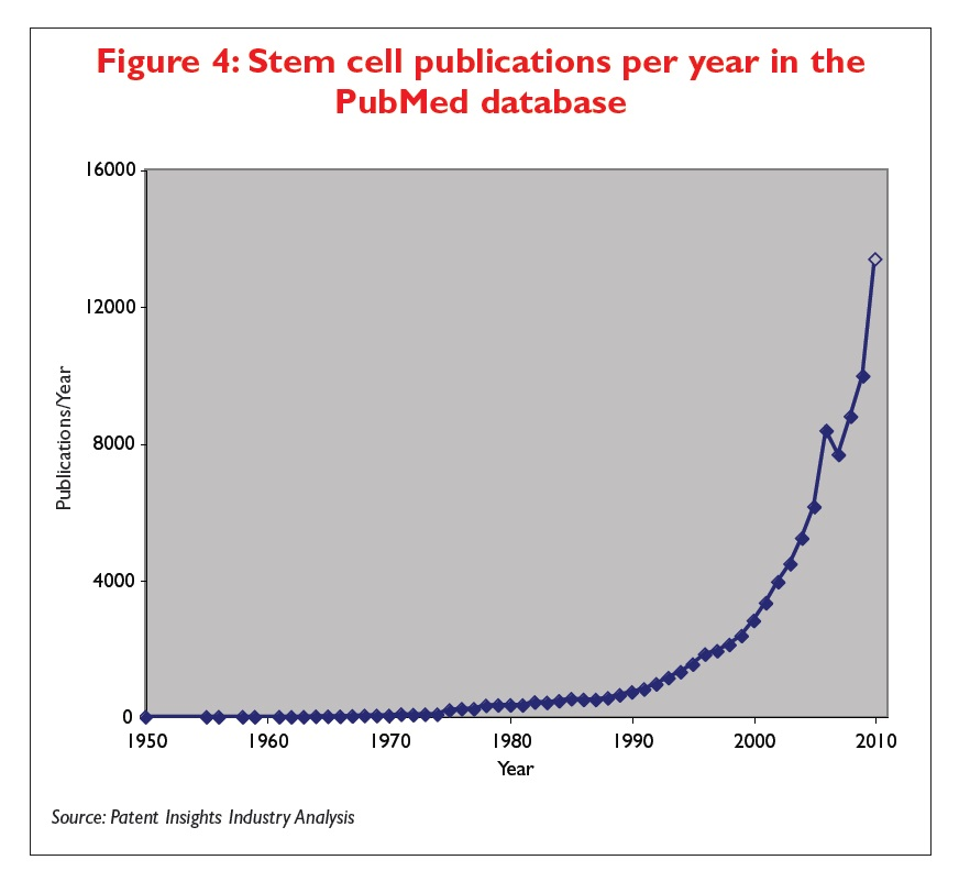 Figure 4 Stem cell publications per year in the PubMed database