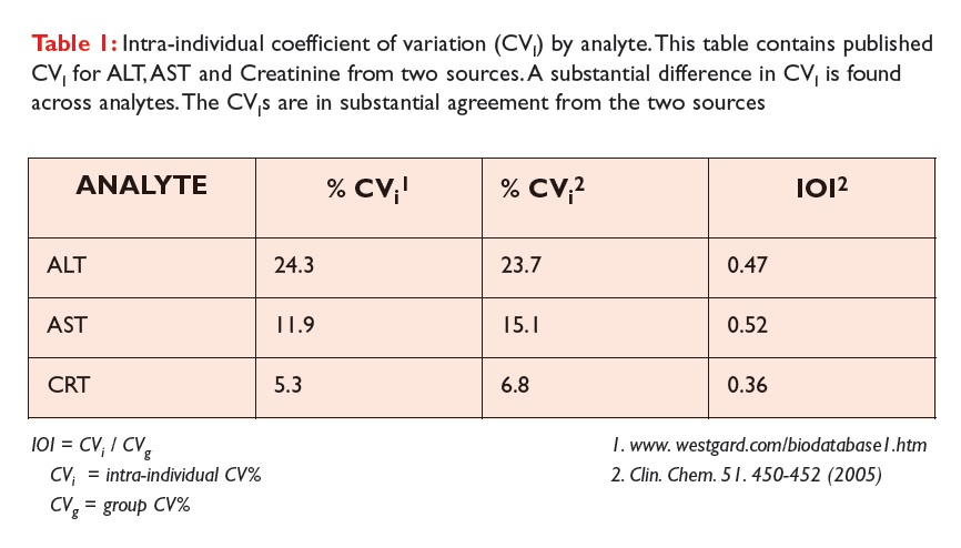 Table 1 Intra-individual coefficient of variation (CV1) by analyte