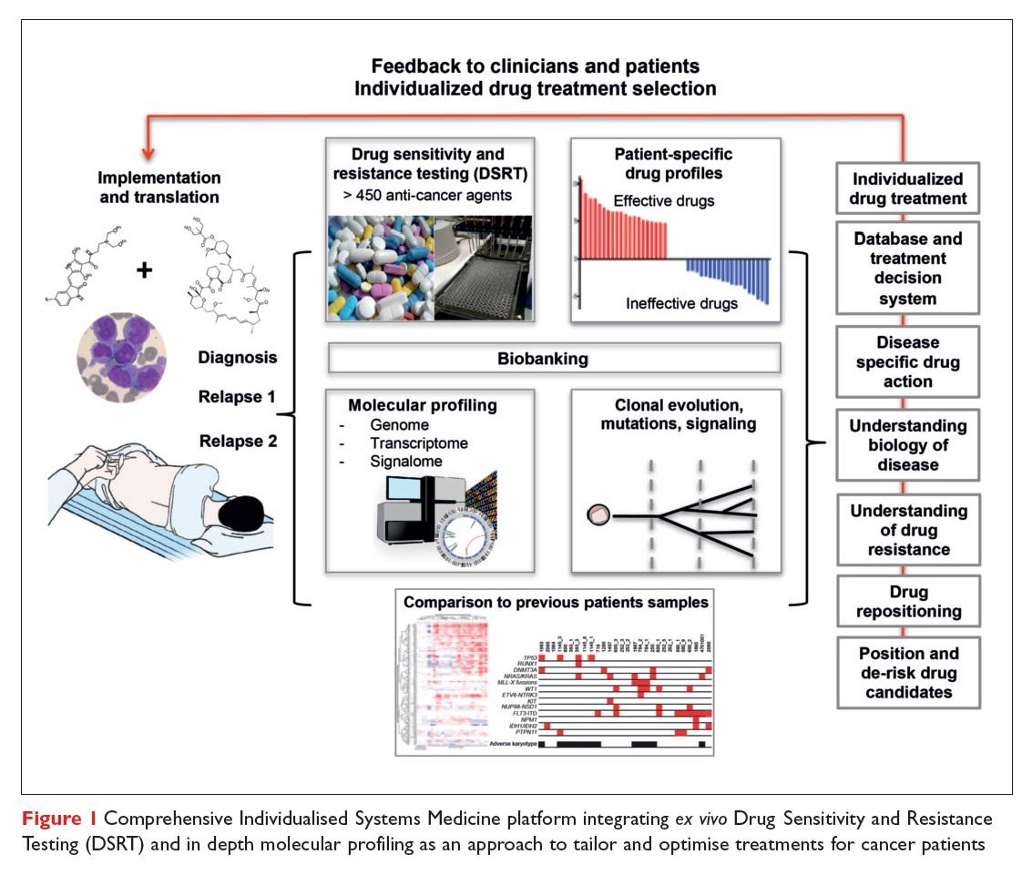 Figure 1 Comprehensive Individualised Systems Medicine platform integrating ex vivo Drug Sensitivity and Resistance Testing (DSRT)