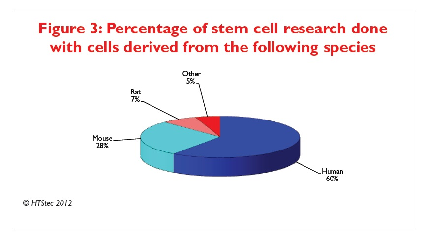 Figure 3 Percentage of stem cell research done with cells derived from the following species