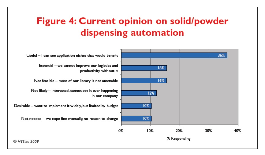 Figure 4 Current opinion on solid/powder dispensing automation