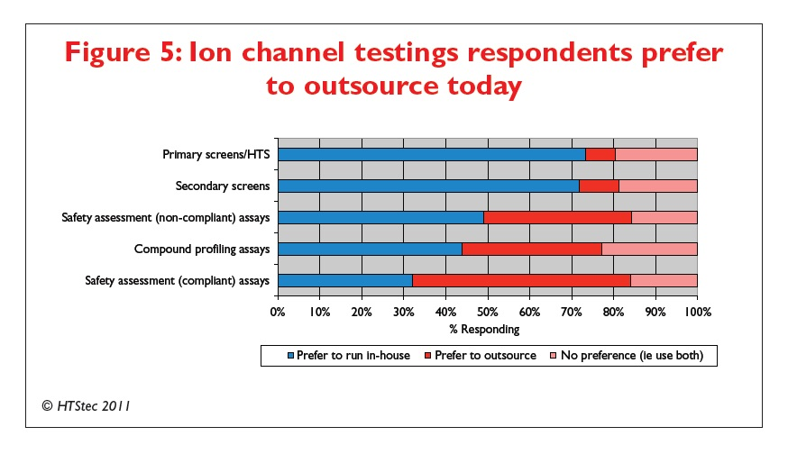 Figure 5 Ion channel testings respondents prefer to outsource today