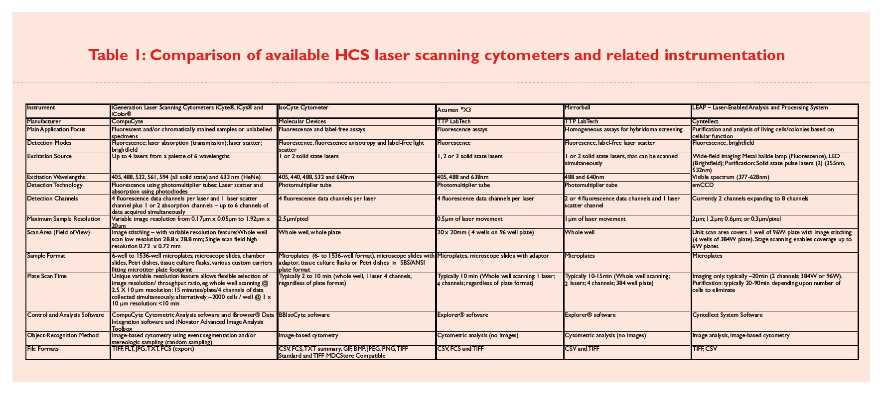 Table 1 Comparison of available HCS laser scanning cytometers and related instrumentation