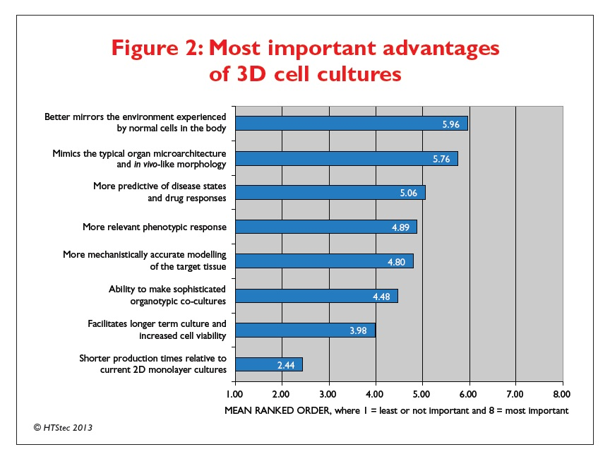 Figure 2 Most important advantages of 3D cell cultures