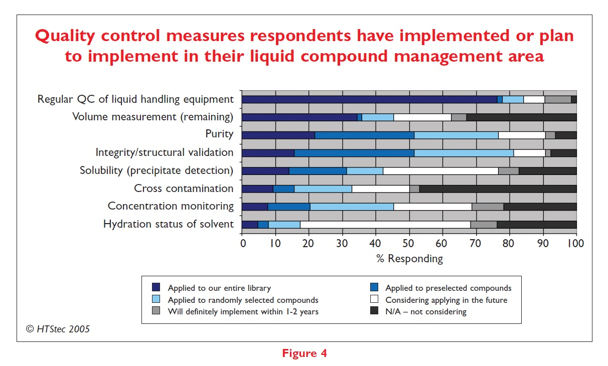 Figure 4 Quality control measures respondents have implemented or plan to implement in their liquid compound management area