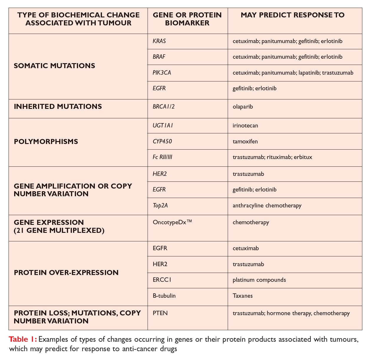 Table 1 Examples of types of changes occurring in genes or their protein products associated with tumours