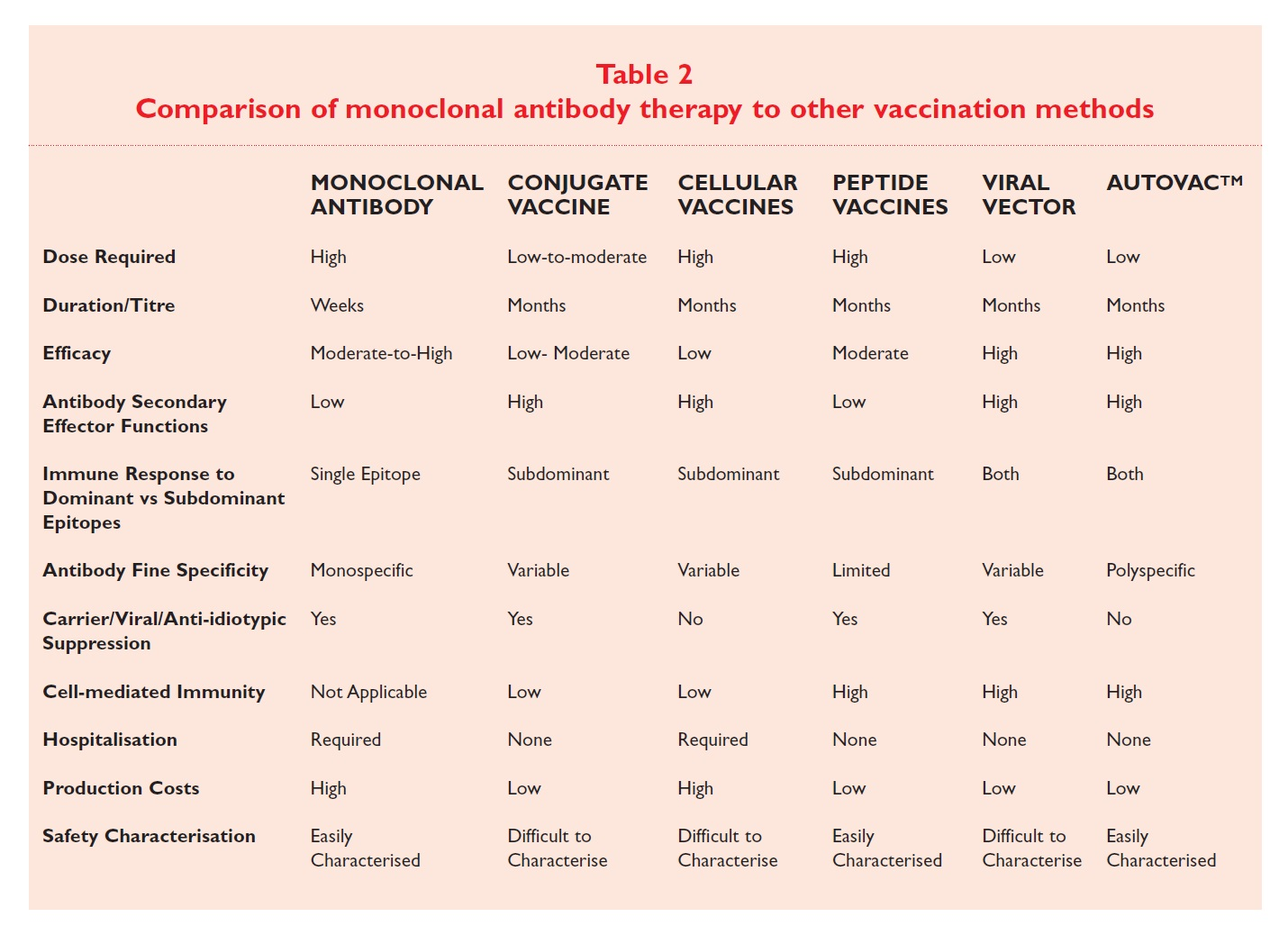 Table 2 Comparison of monoclonal antibody therapy to other vaccination methods