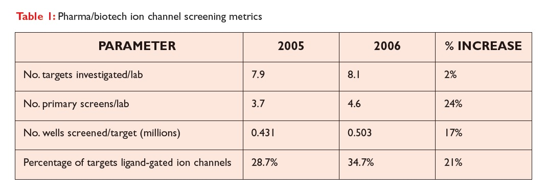 Table 1 Pharma/biotech ion channel screening metrics
