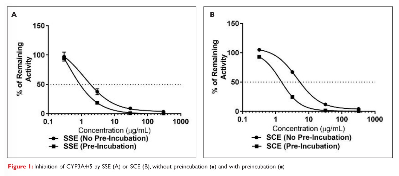 Figure 1 Inhibition of CYP3A4/5 by SSE of SCE, without preincubation and with preincubation