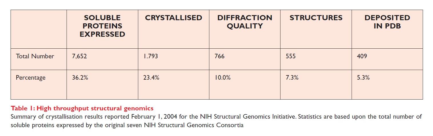 Table 1 High throughput structural genomics