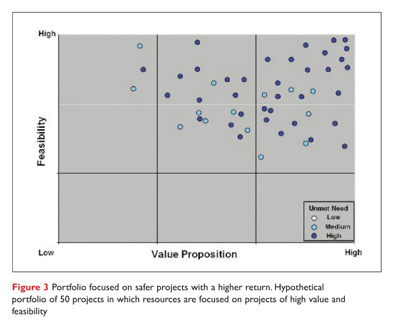 Figure 3 Portfolio focused on safer projects with a higher return