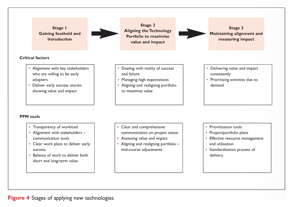 Figure 4 Stages of applying new technologies