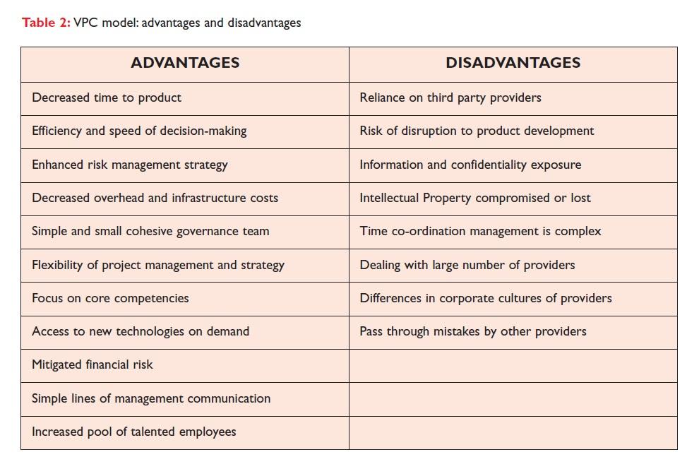 Table 2 VPC model: advantages and disadvantages