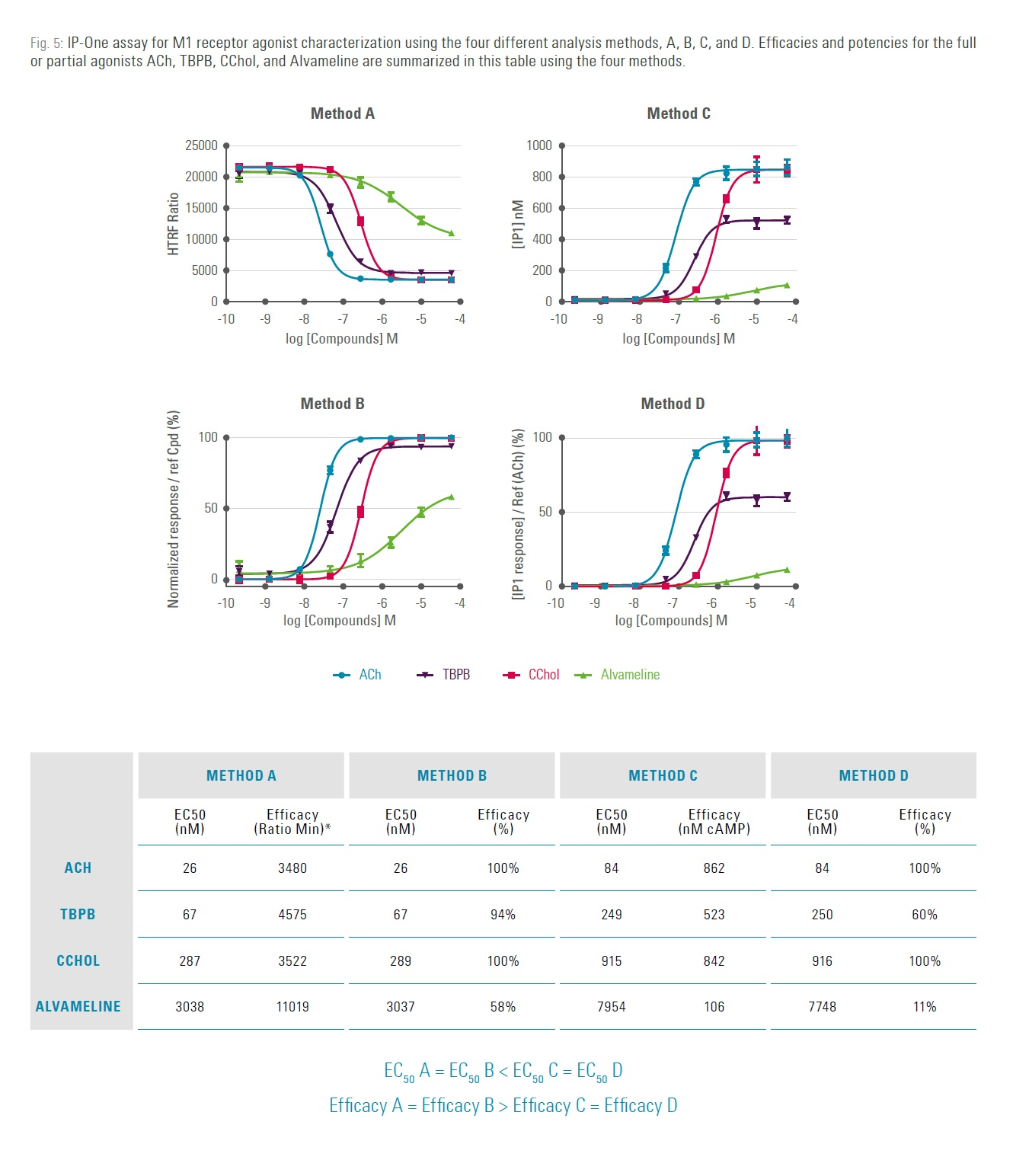 Figure 5 IP-One assay for M1 receptor agonist characterization using the four different analsis methods