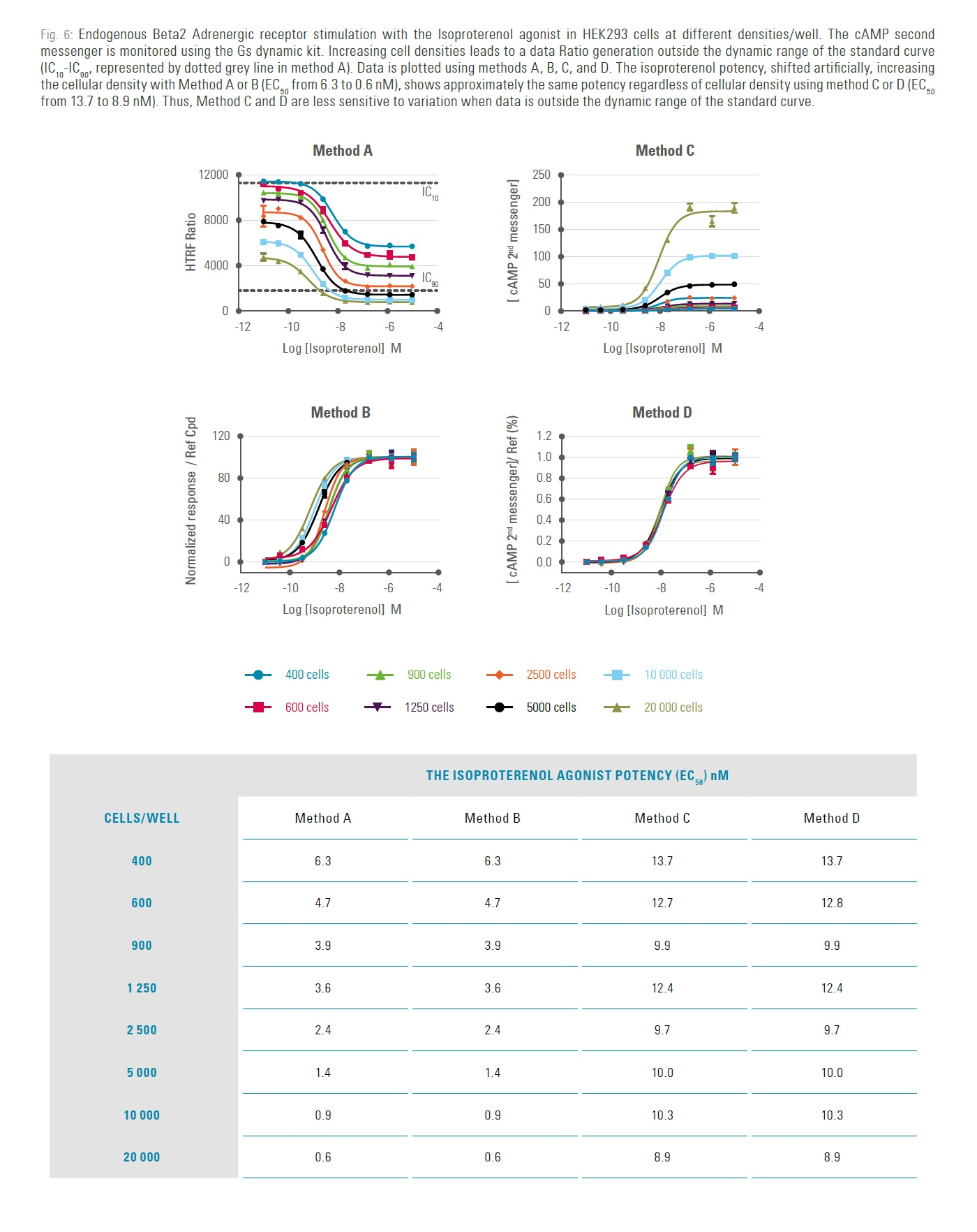 Figure 6 Endogenous Beta 2 Adrenergic receptor stimulation with the Isoproterenol against in HEK293 cells at different densities/well