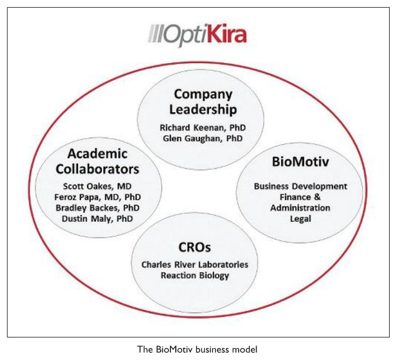 Image 1 The BioMotiv business model