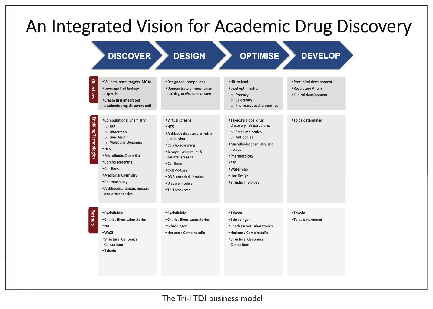 Image 3 An integrated vision for academic drug discovery