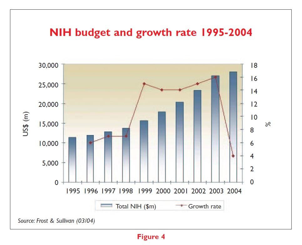 Figure 4 NIH budget and growth rate 1995-2004