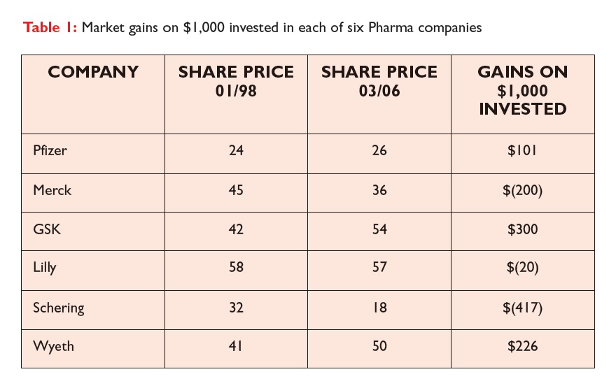 Table 1 Market gains on $1000 invested in each of six pharma companies
