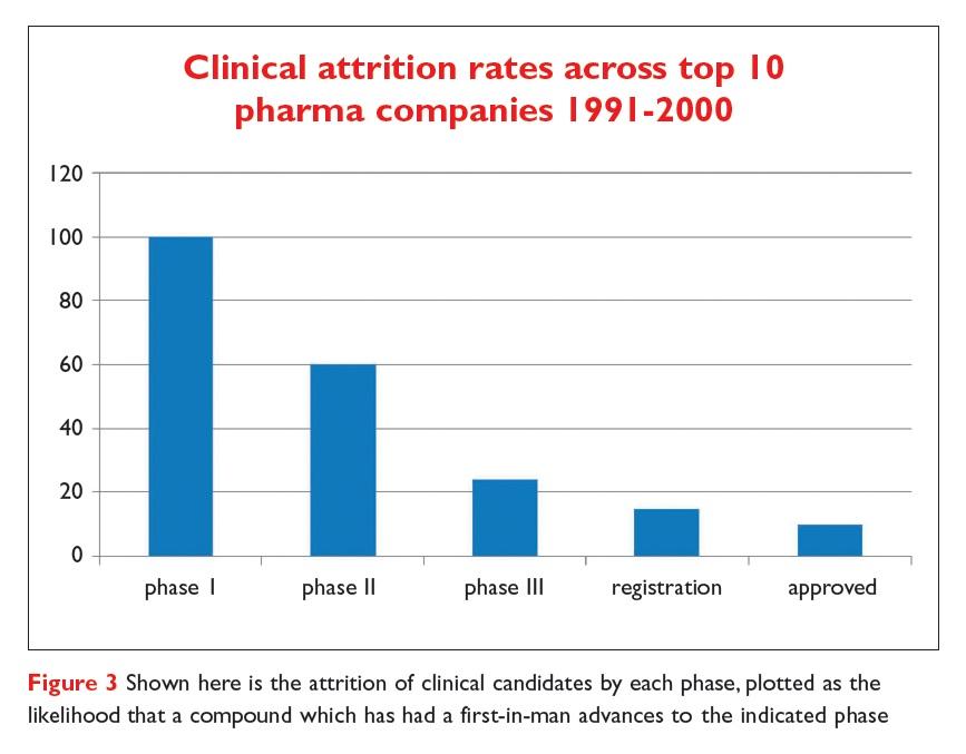 Figure 3 Clinical attrition rates across top 10 pharma companies 1991-2000
