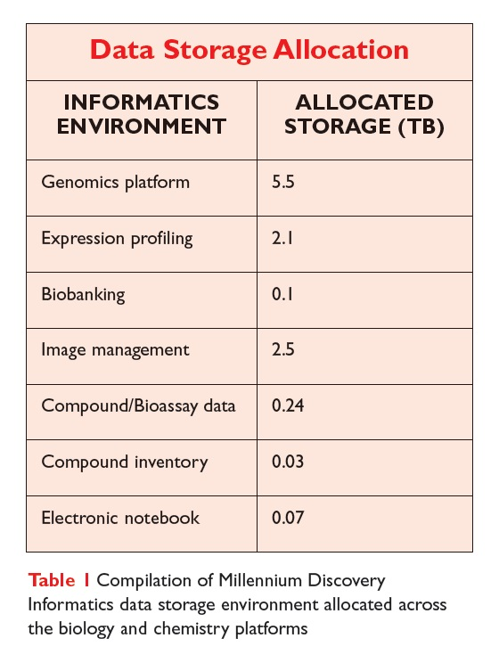 Table 1 Compilation of Millennium Discovery Informatics data storage environment allocated across the biology and chemistry platforms