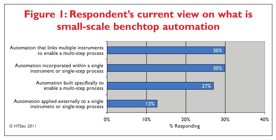 Figure 1 Respondent's current view on what is small-scale benchtop automation