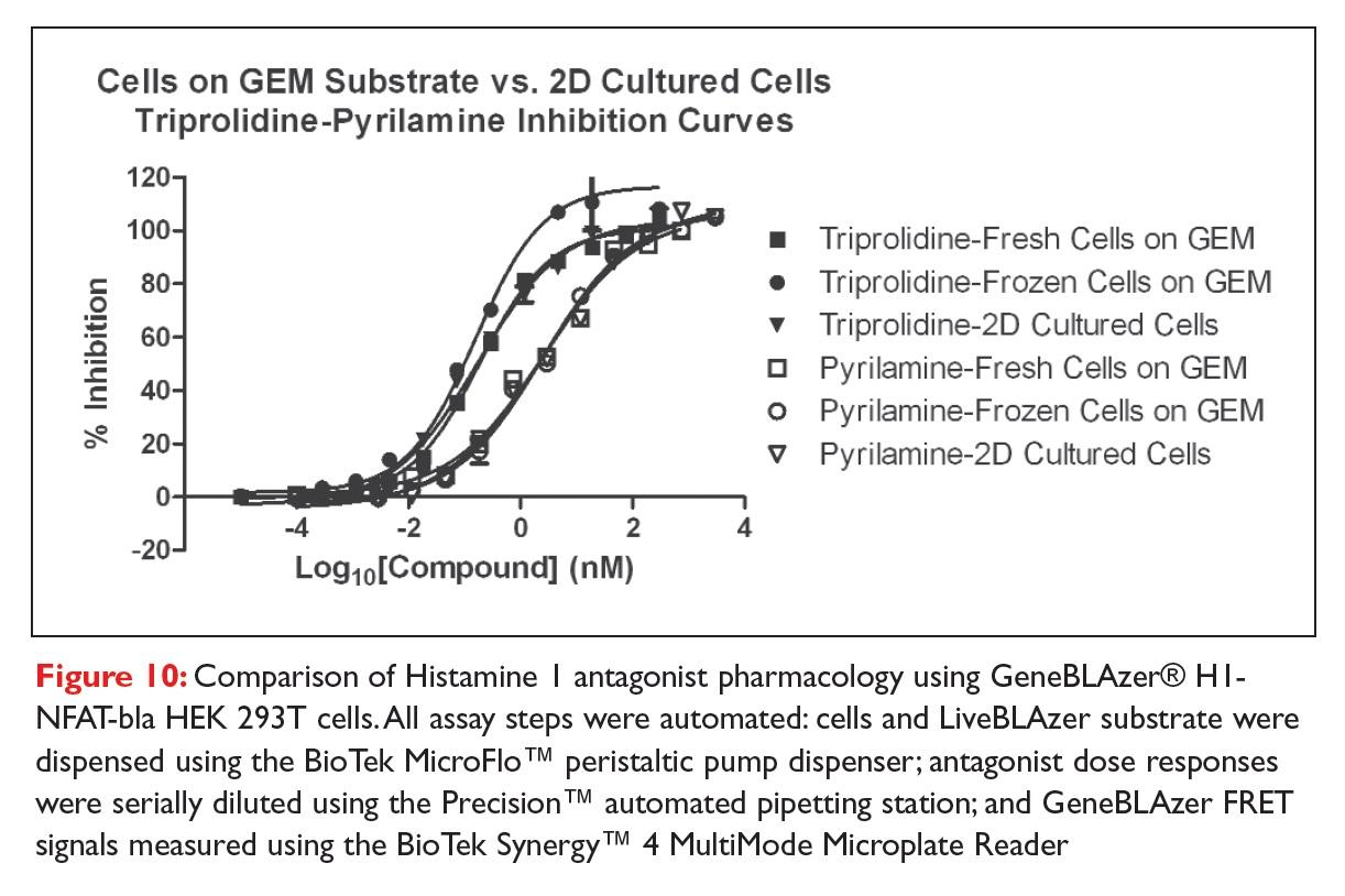 Figure 10 Comparison of Histamine 1 antagonist pharmacology using GeneBLAzer H1-NFAT-bla HEK 293T cells