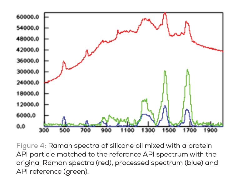 Figure 4 Raman spectra of silicone oil mixed with a protein API particle matched to the reference API spectrum with the original Raman spectra