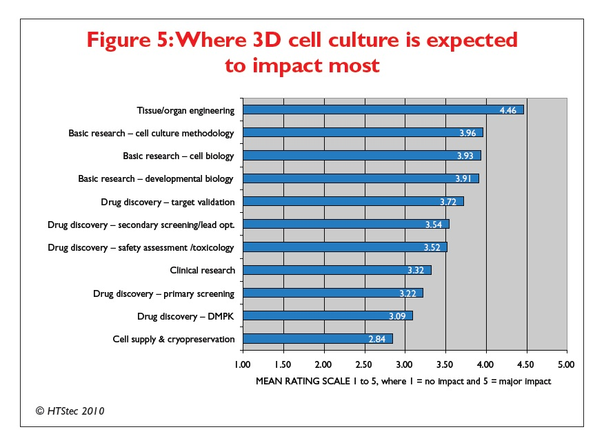 Figure 5 Where 3D cell culture is expected to impact most