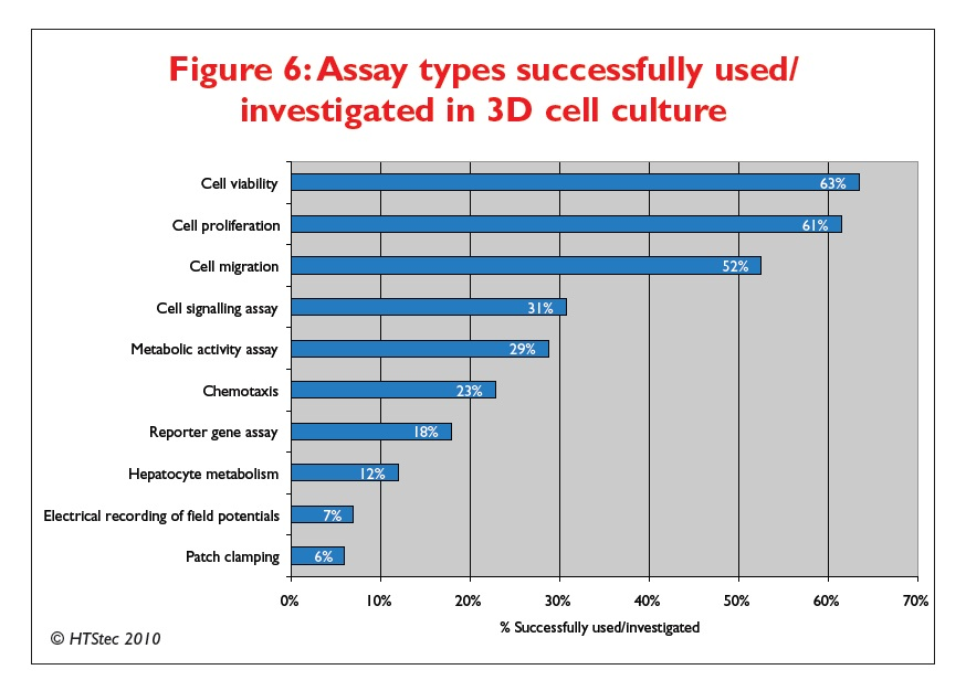 Figure 6 Assay types successfully used/investigated in 3D cell culture