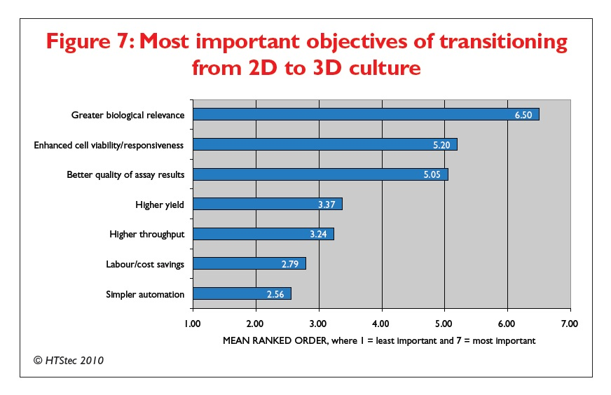 Figure 7 Most important objectives of transitioning from 2D to 3D culture