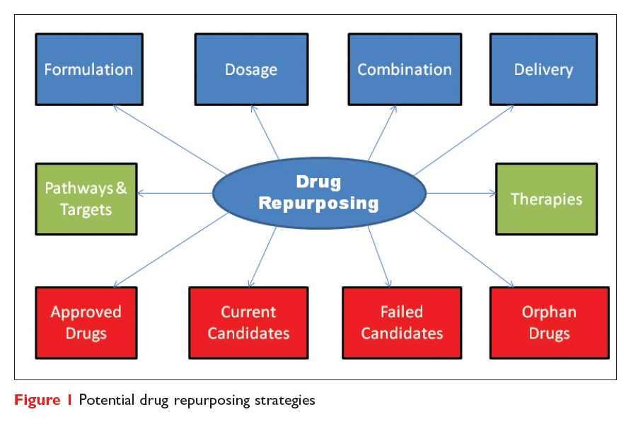 Figure 1 Potential drug repurposing strategies