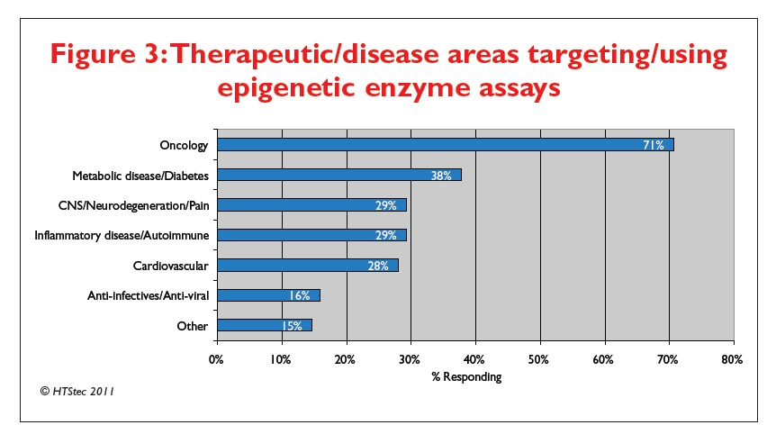Figure 3 Therapeutic/disease areas targeting/using epigenetic enzyme assays