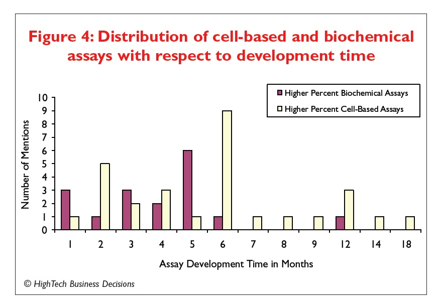 Figure 4 Distribution of cell-based and biochemical assays with respect to development time