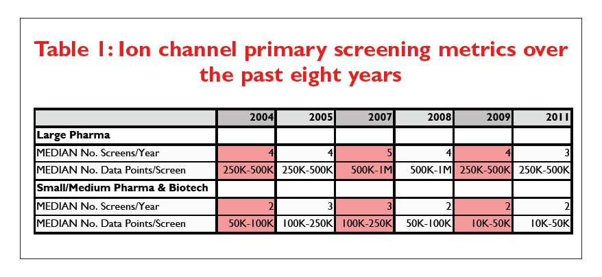 Table 1 Ion channel primary screening metrics over the past eight years
