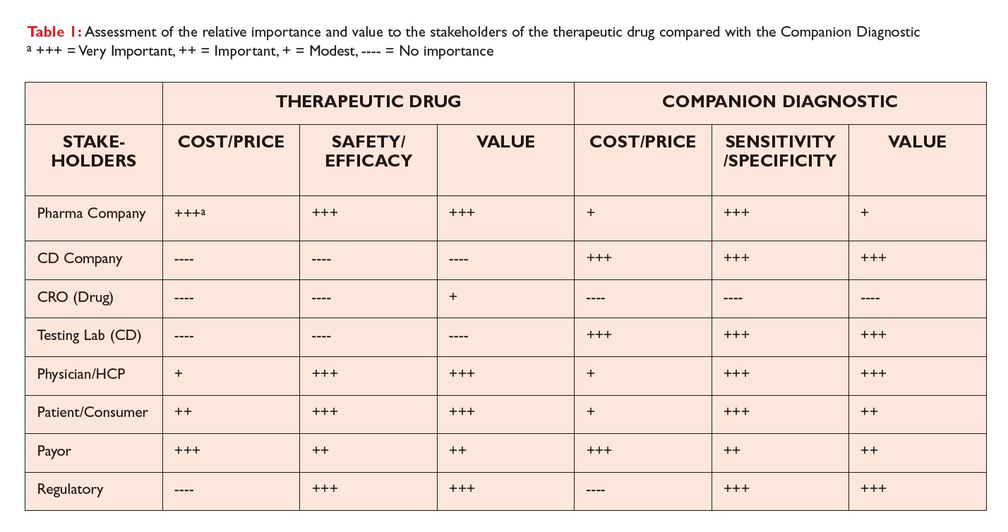 Table 1 Assessment of the relative importance and value to the stakeholders of the therapeutic drug compared with the Companion Diagnostic