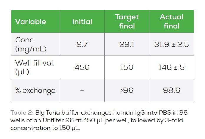 Table 2 Big Tuna buffer exchanges human IgG