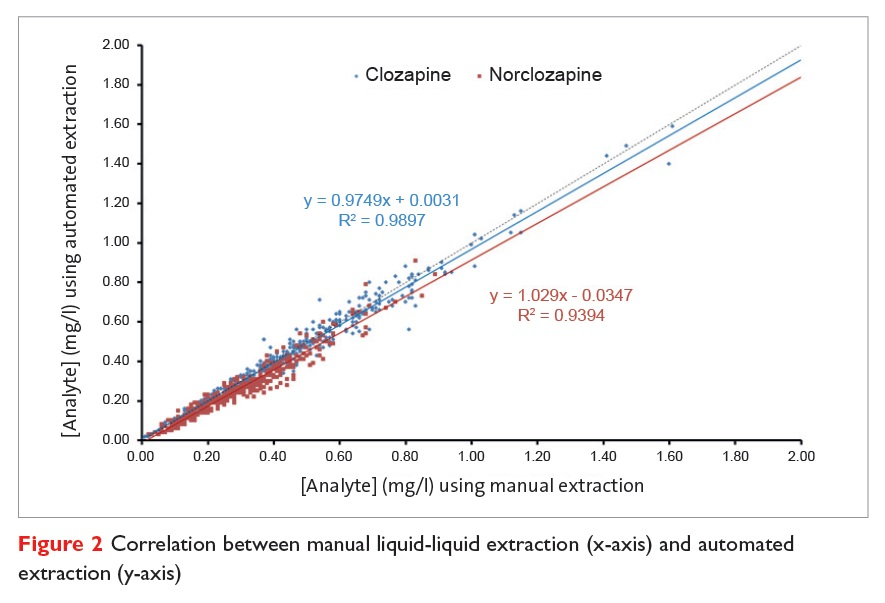 Figure 2 Correlation between manual liquid-liquid extraction and automated extration
