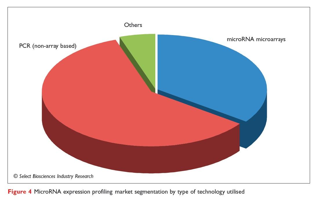 Figure 4 MicroRNA expression profiling market segmentation by type of technology utilised
