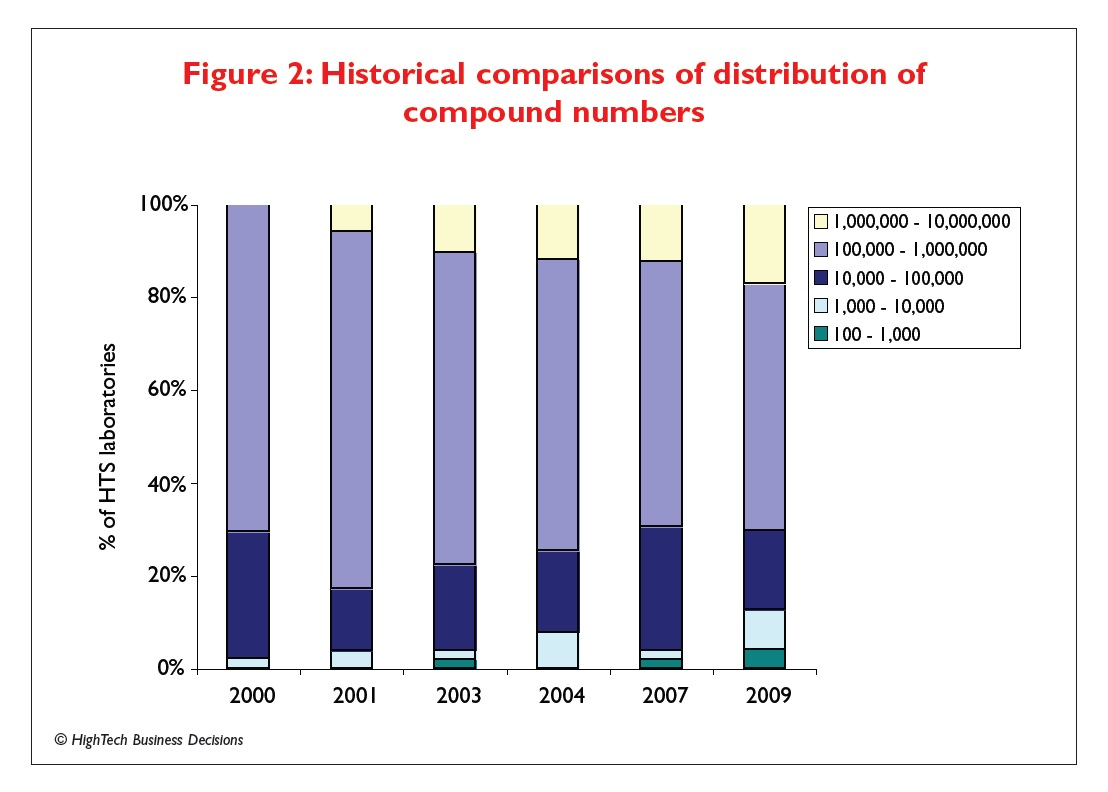 Figure 2 Historical comparisons of distribution of compound numbers