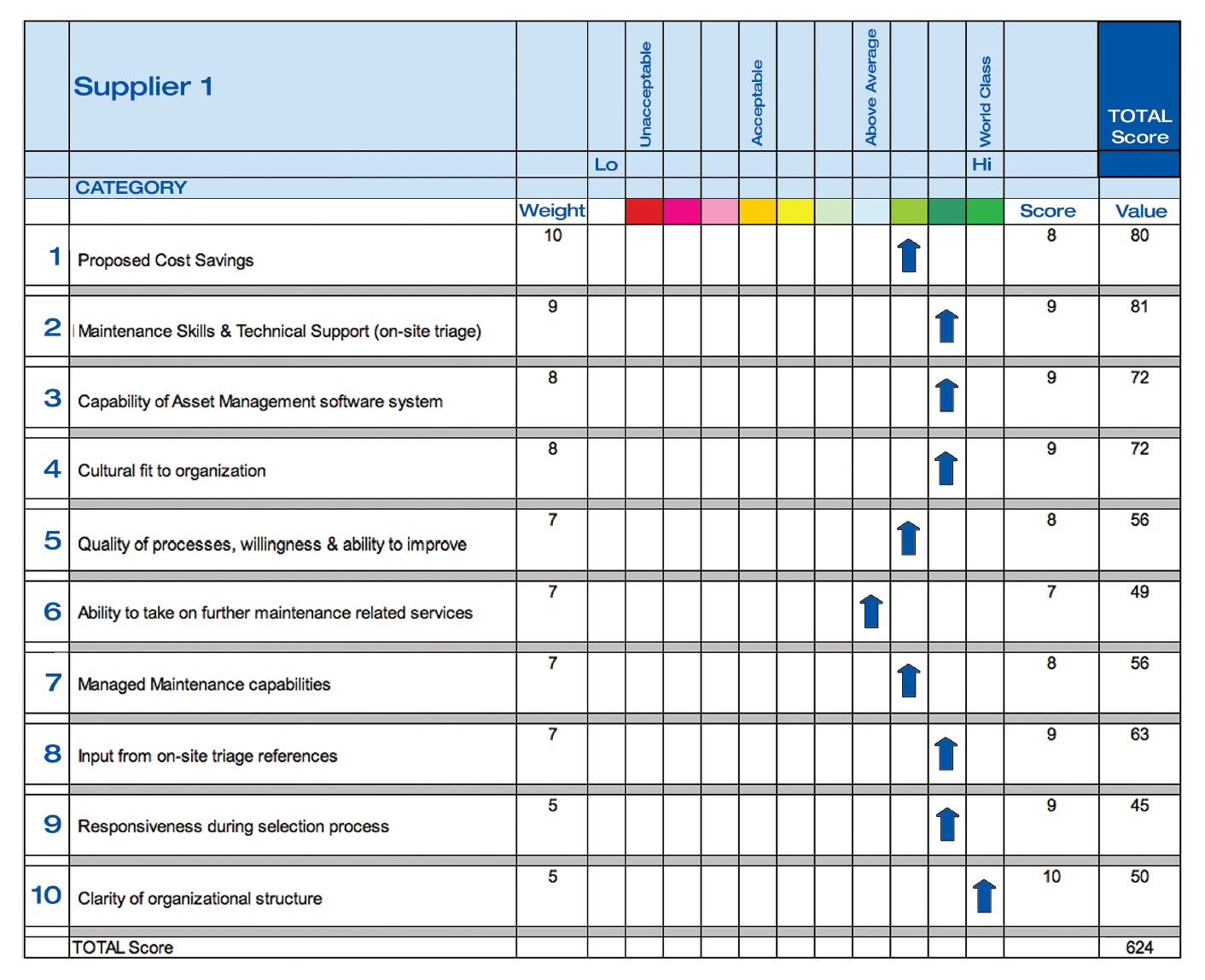 Figure 3 Supplier scores table