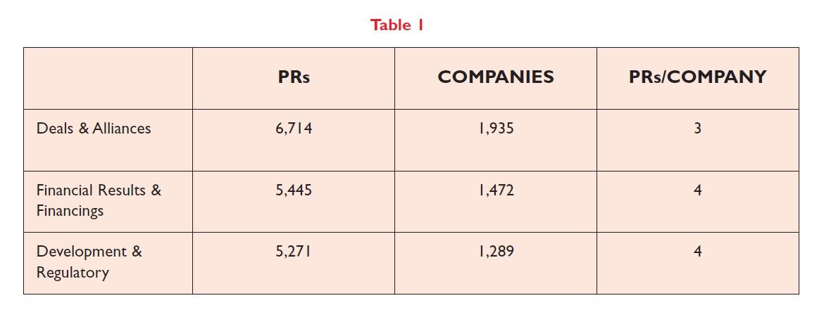 Table 1 Deals alliances, financial results and financings, and development and regulatory