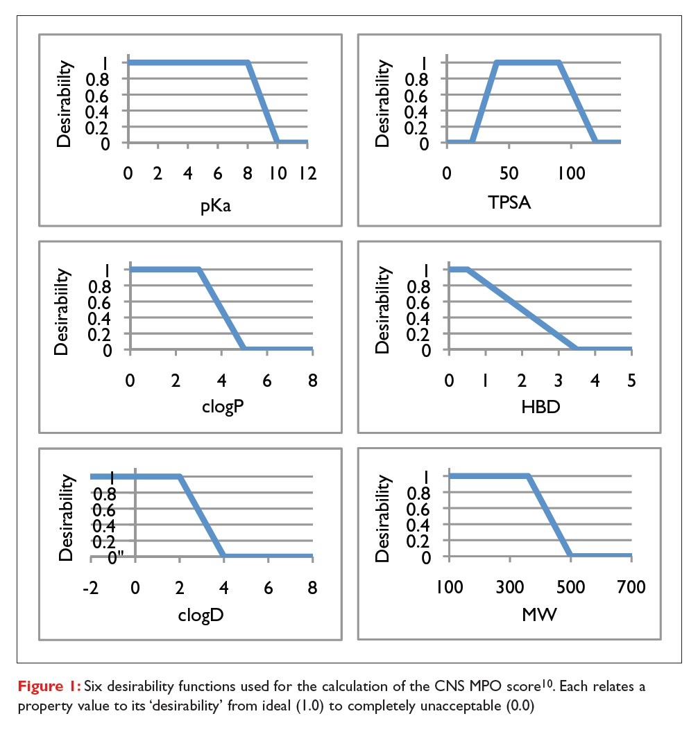 Figure 1 Six desirability functions used for the calculation of the CNS MPO score