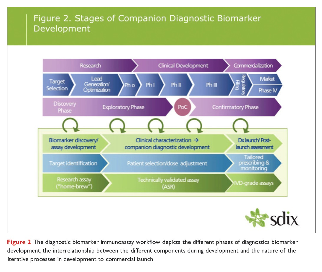 Figure 2 The diagnostic biomarker immunoassay workflow depicts the different phases of diagnostics biomarker development